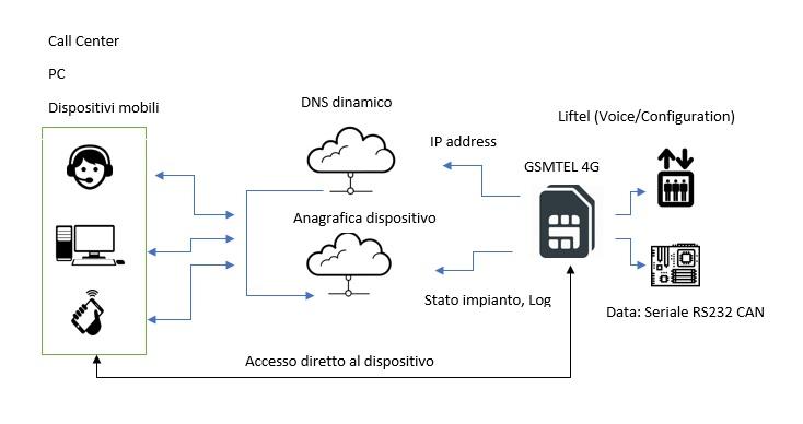 GSMTEL 4G